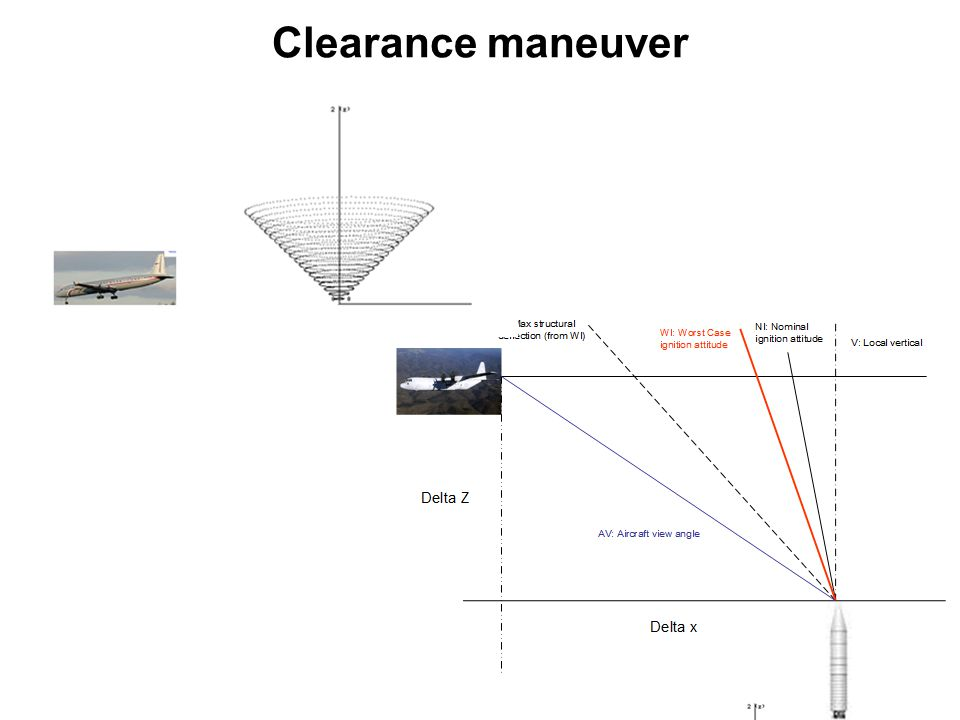 Clearance maneuver