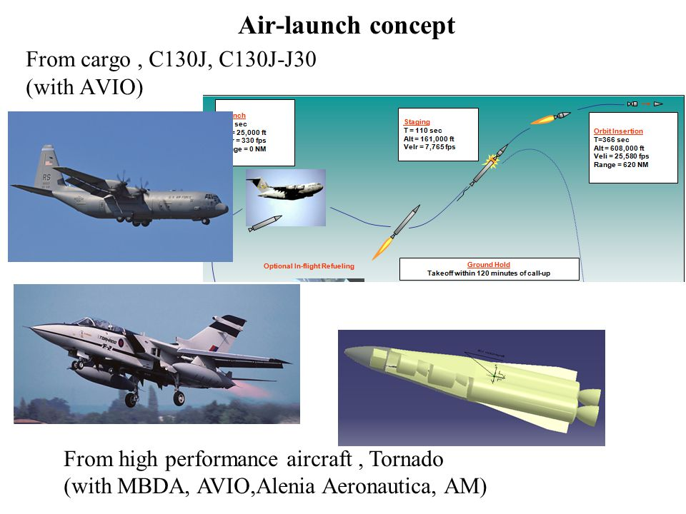 Air-launch concept From cargo , C130J, C130J-J30. (with AVIO) From high performance aircraft , Tornado.