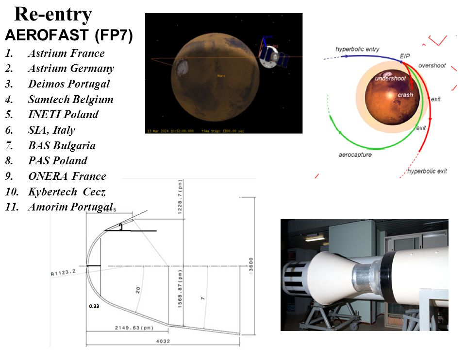 Re-entry AEROFAST (FP7) Astrium France Astrium Germany Deimos Portugal