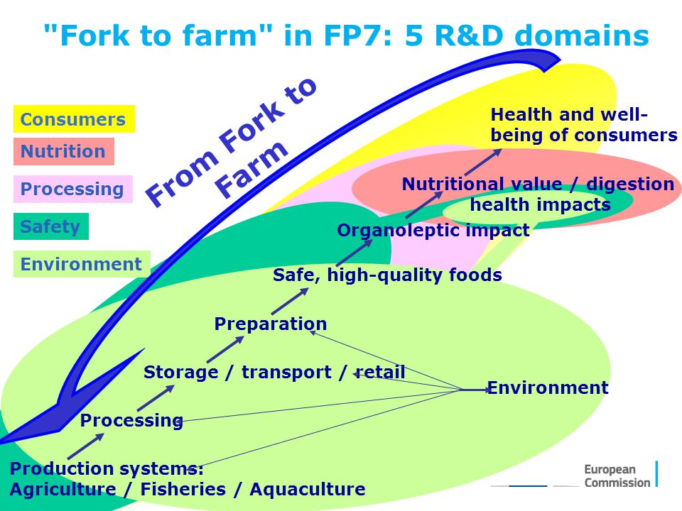 Fork to farm in FP7: 5 R&D domains