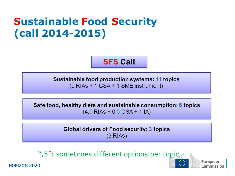 Sustainable Food Security (call 2014-2015)