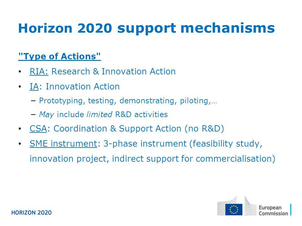 Horizon 2020 support mechanisms
