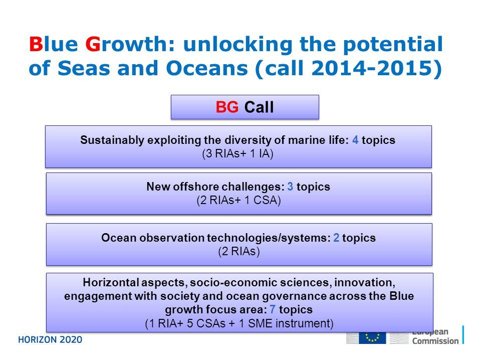Sustainably exploiting the diversity of marine life: 4 topics