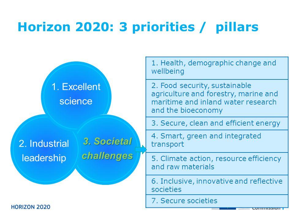 Horizon 2020: 3 priorities / pillars