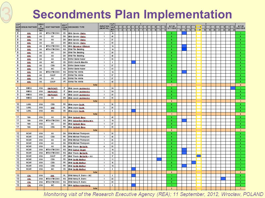 Secondments Plan Implementation