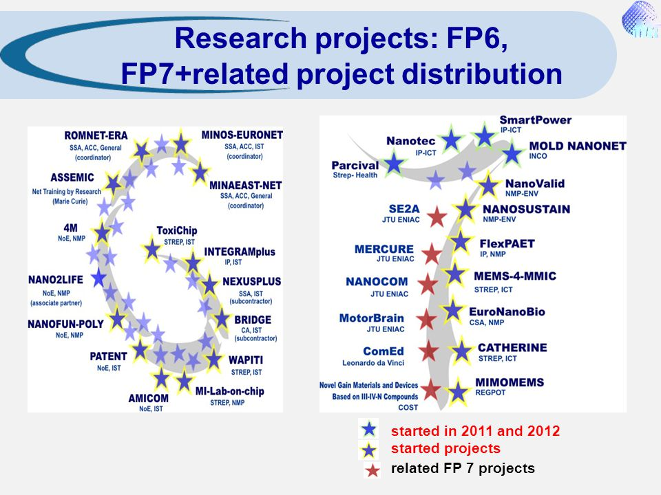 Research projects: FP6, FP7+related project distribution
