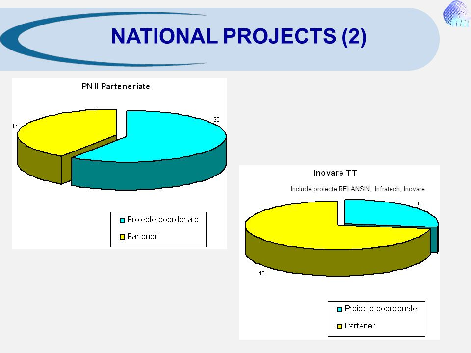 NATIONAL PROJECTS (2) Include proiecte RELANSIN, Infratech, Inovare