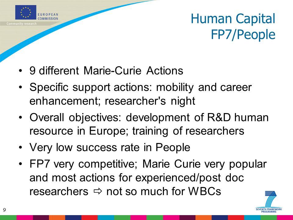 Human Capital FP7/People