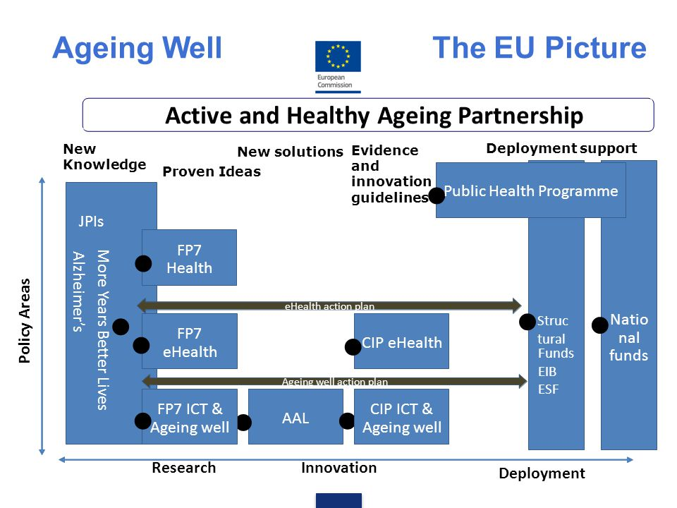 Ageing Well The EU Picture