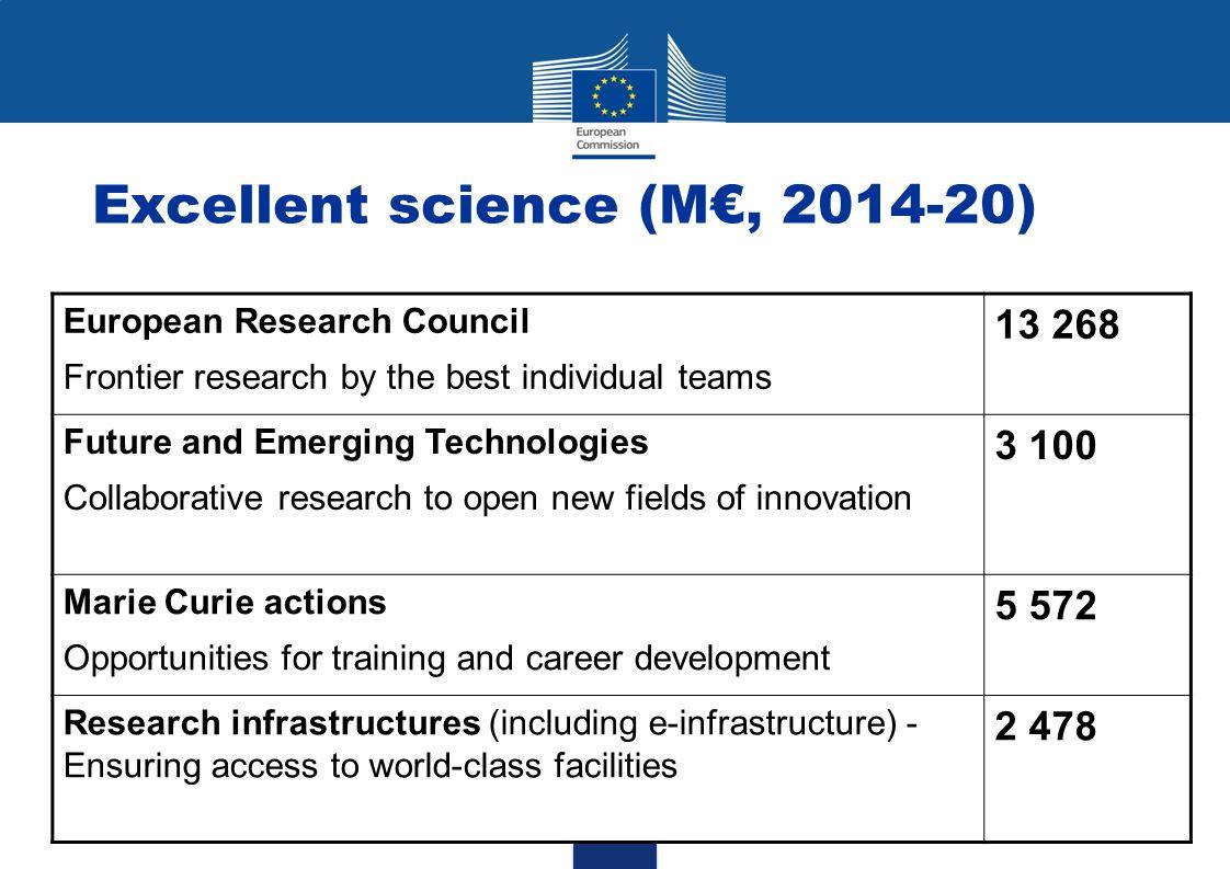 Excellent science (M€, 2014-20)