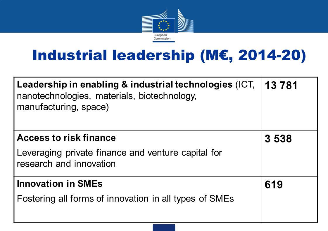 Industrial leadership (M€, 2014-20)