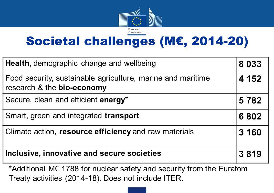 Societal challenges (M€, 2014-20)