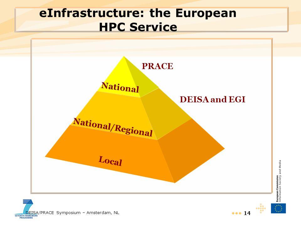eInfrastructure: the European HPC Service