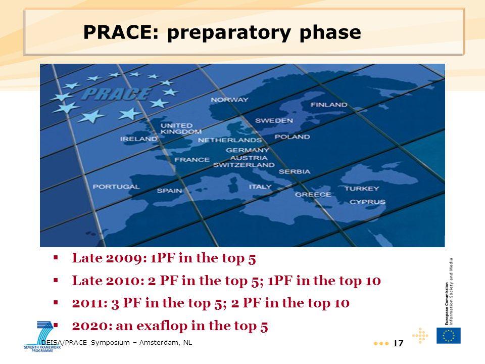 PRACE: preparatory phase