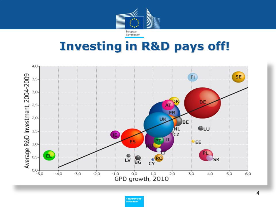 Investing in R&D pays off!