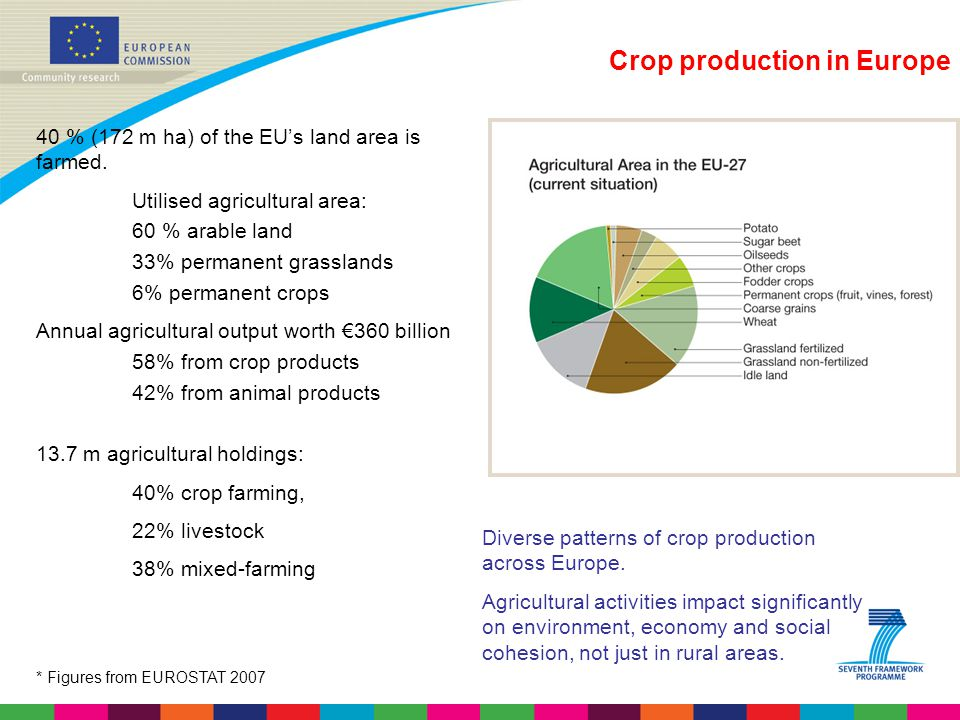 Crop production in Europe
