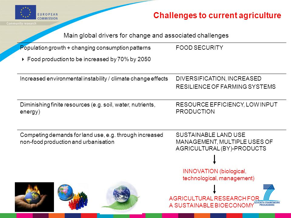Challenges to current agriculture