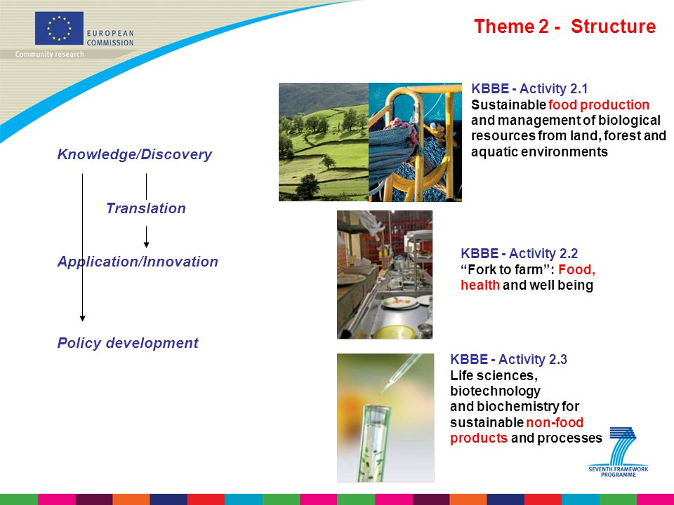 Theme 2 - Structure Knowledge/Discovery Translation