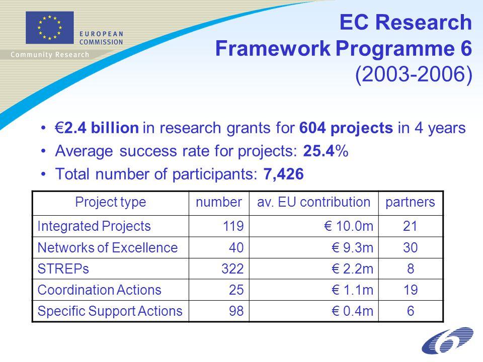 EC Research Framework Programme 6 (2003-2006)