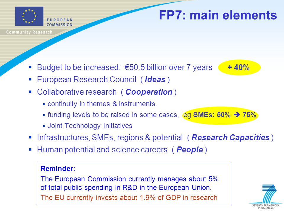 FP7: main elements Budget to be increased: €50.5 billion over 7 years + 40% European Research Council ( Ideas )
