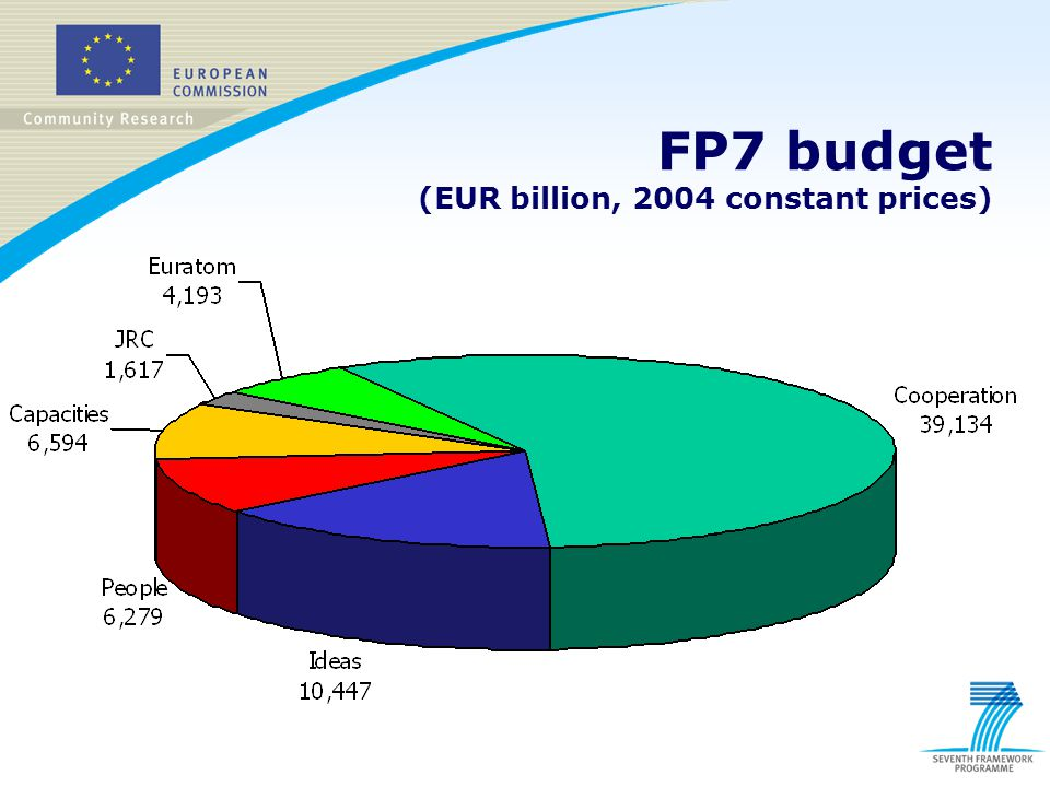 FP7 budget (EUR billion, 2004 constant prices)