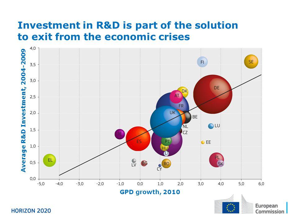 Average R&D Investment, 2004-2009