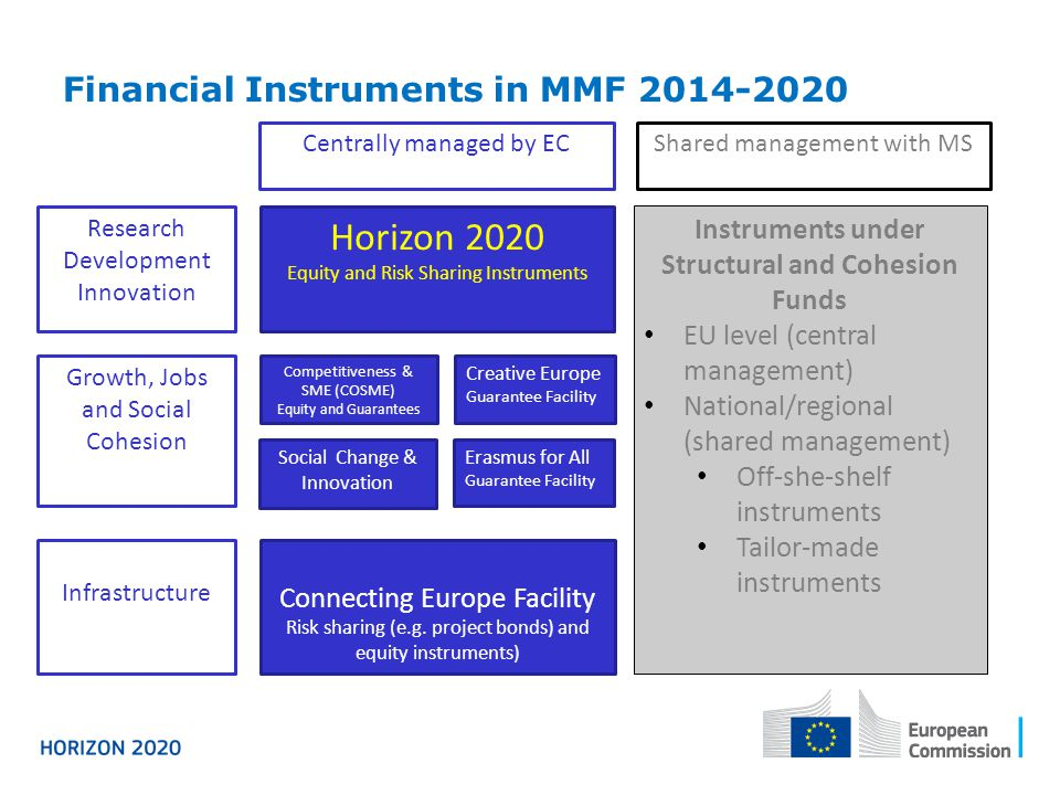 Financial Instruments in MMF 2014-2020