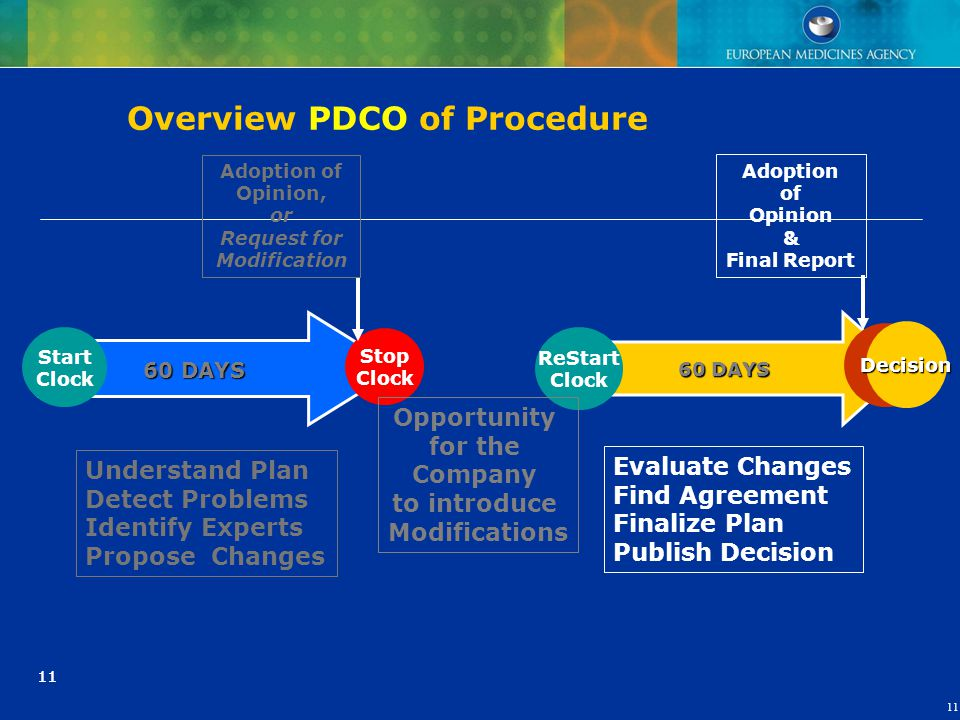 Overview PDCO of Procedure