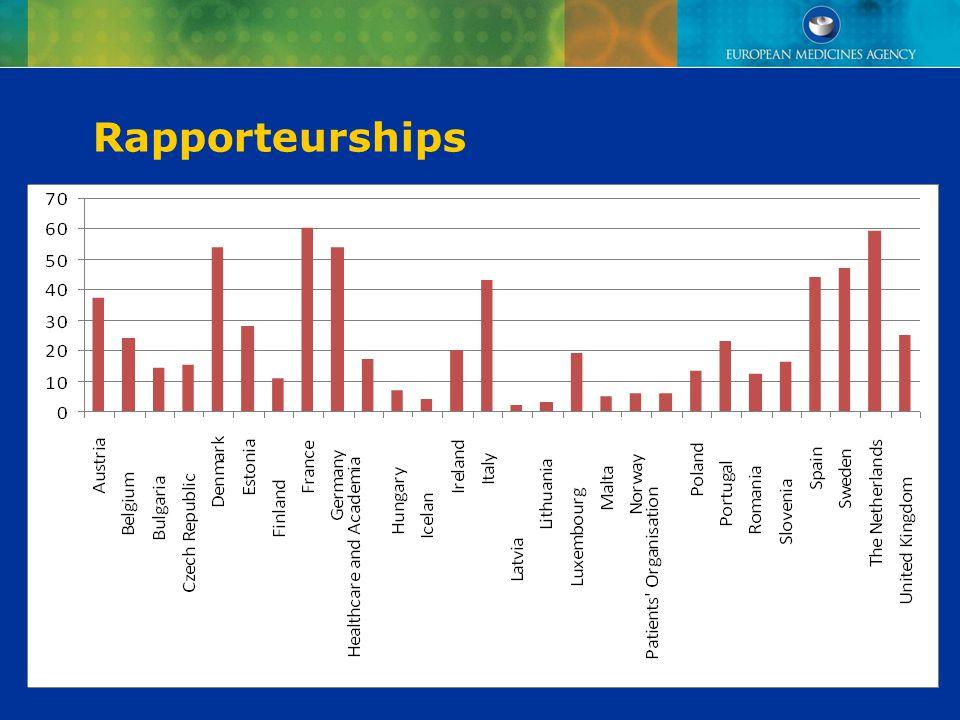 Rapporteurships