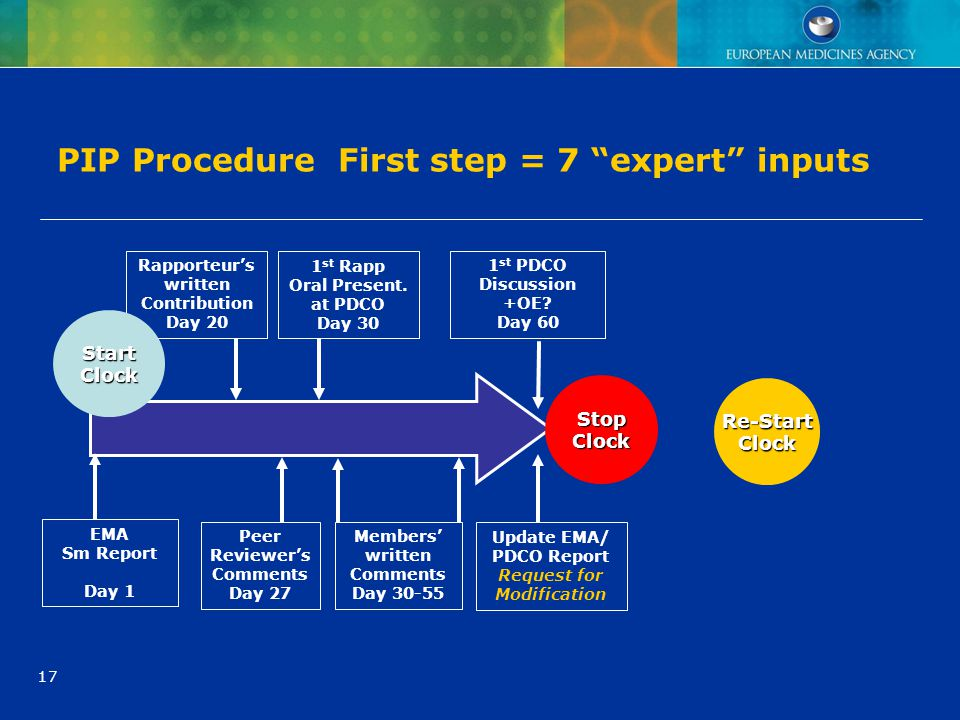 PIP Procedure First step = 7 expert inputs