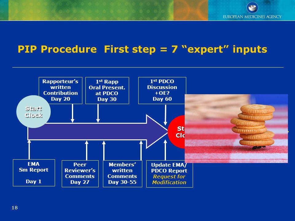 PIP Procedure First step = 7 expert inputs