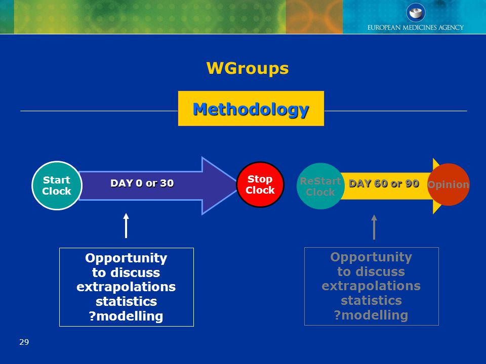 WGroups Methodology Opportunity Opportunity