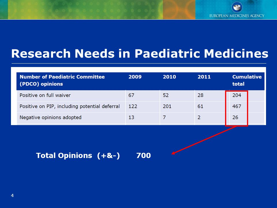 Research Needs in Paediatric Medicines