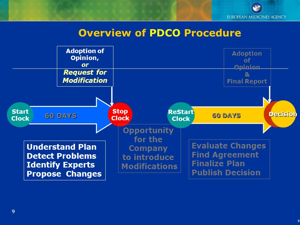 Overview of PDCO Procedure
