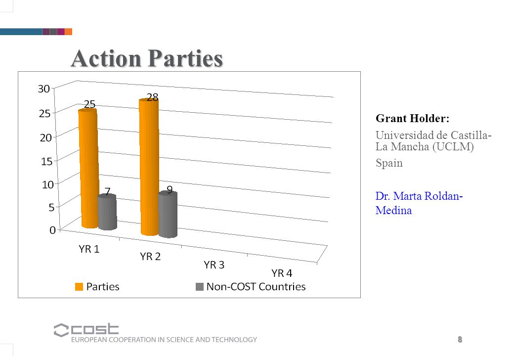 Action Parties Grant Holder: Universidad de Castilla-La Mancha (UCLM) Spain Dr. Marta Roldan-Medina