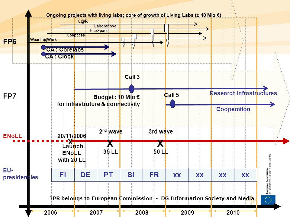 FP6 FP7 X FI DE PT SI FR xx CA : Clock CA : Corelabs 2006 2007 2008