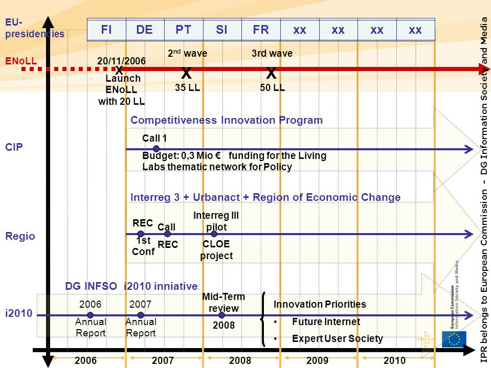 FI DE PT SI FR xx X Competitiveness Innovation Program CIP