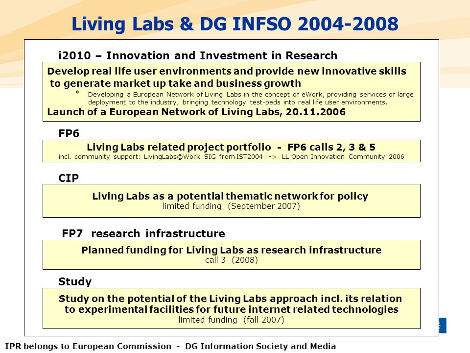 Living Labs & DG INFSO 2004-2008 i2010 – Innovation and Investment in Research.