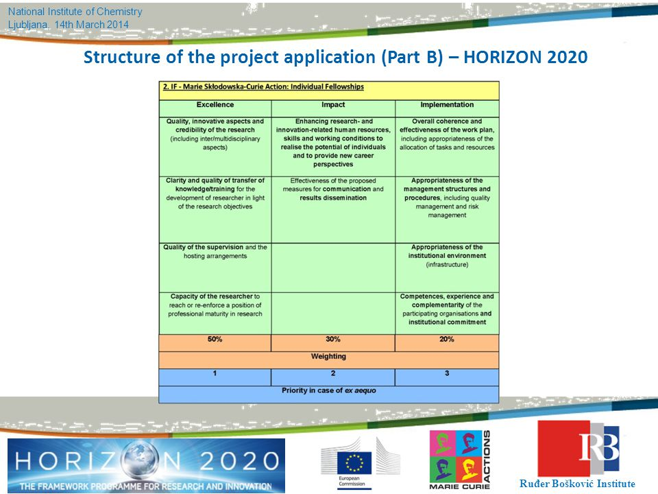 Structure of the project application (Part B) – HORIZON 2020