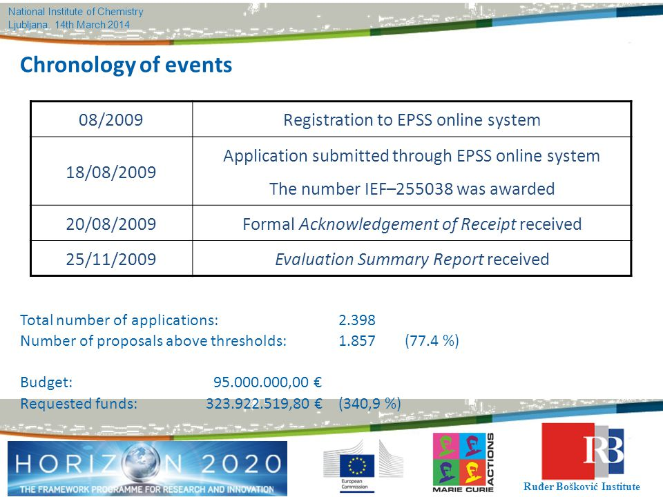 Chronology of events 08/2009 Registration to EPSS online system