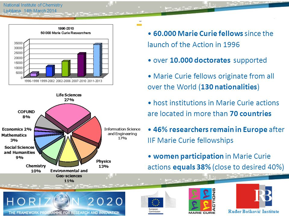 • 60.000 Marie Curie fellows since the launch of the Action in 1996