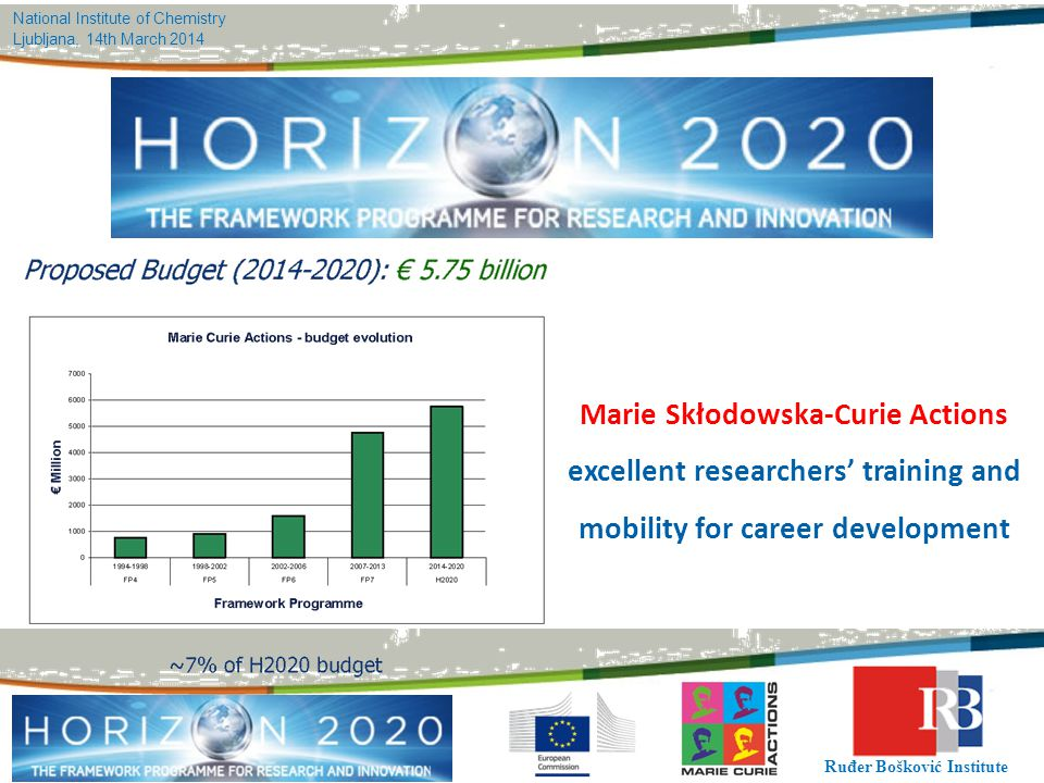 Marie Skłodowska-Curie Actions excellent researchers' training and mobility for career development