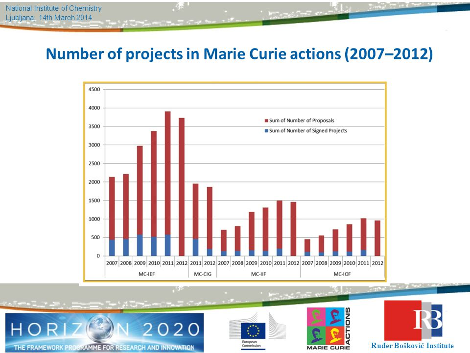 Number of projects in Marie Curie actions (2007–2012)