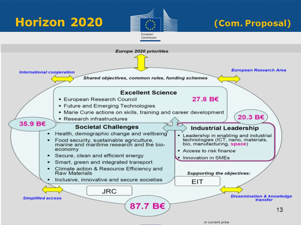 Horizon 2020 (Com. Proposal)