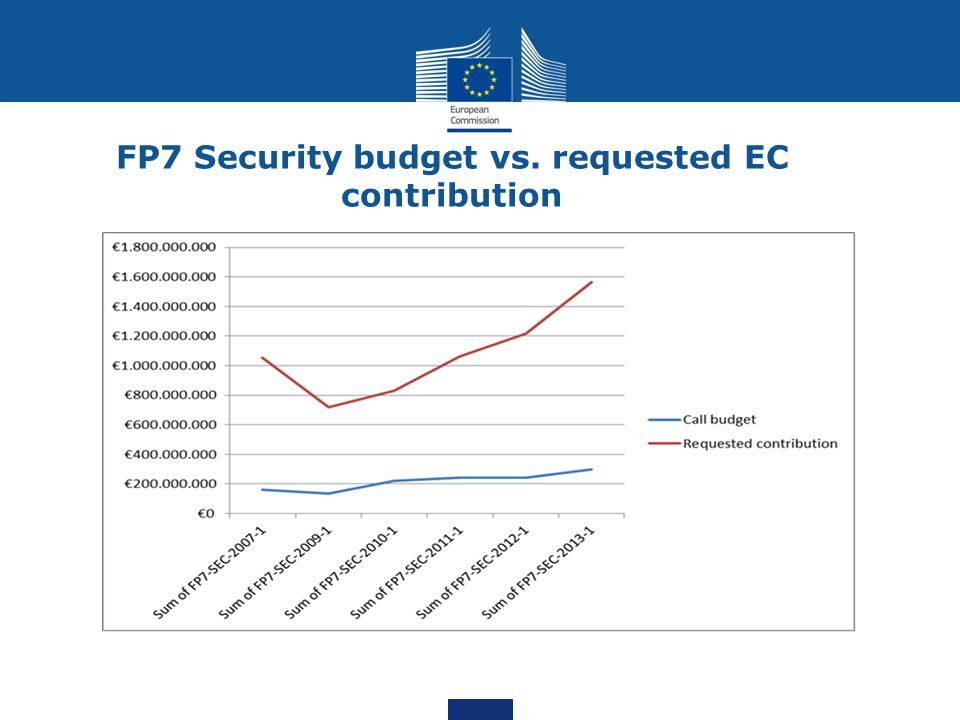 FP7 Security budget vs. requested EC contribution