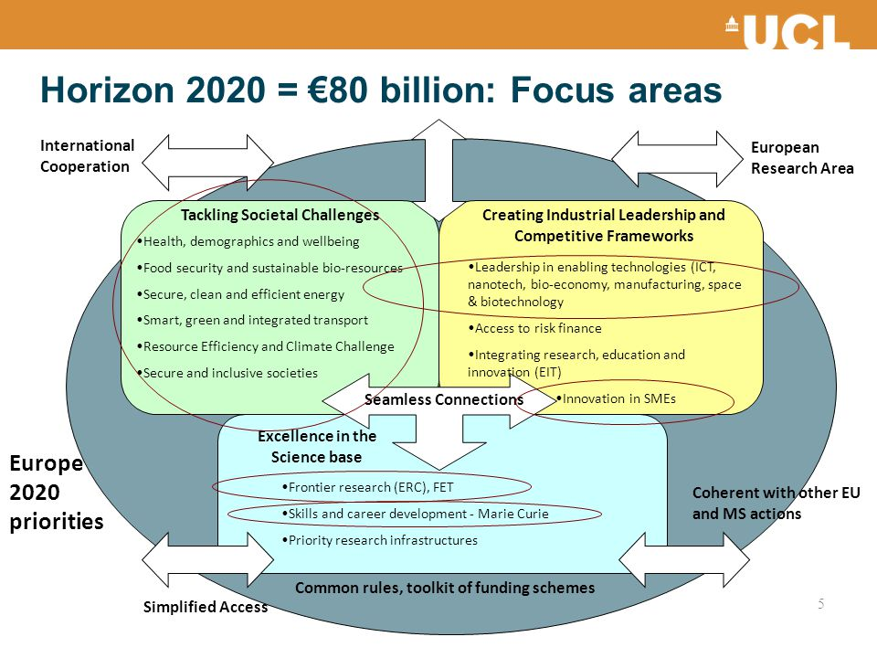 Horizon 2020 = €80 billion: Focus areas