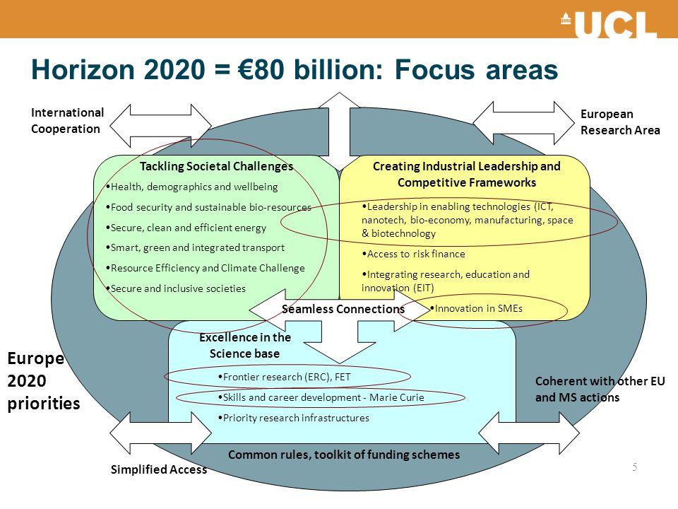 Horizon 2020 = €80 billion: Focus areas