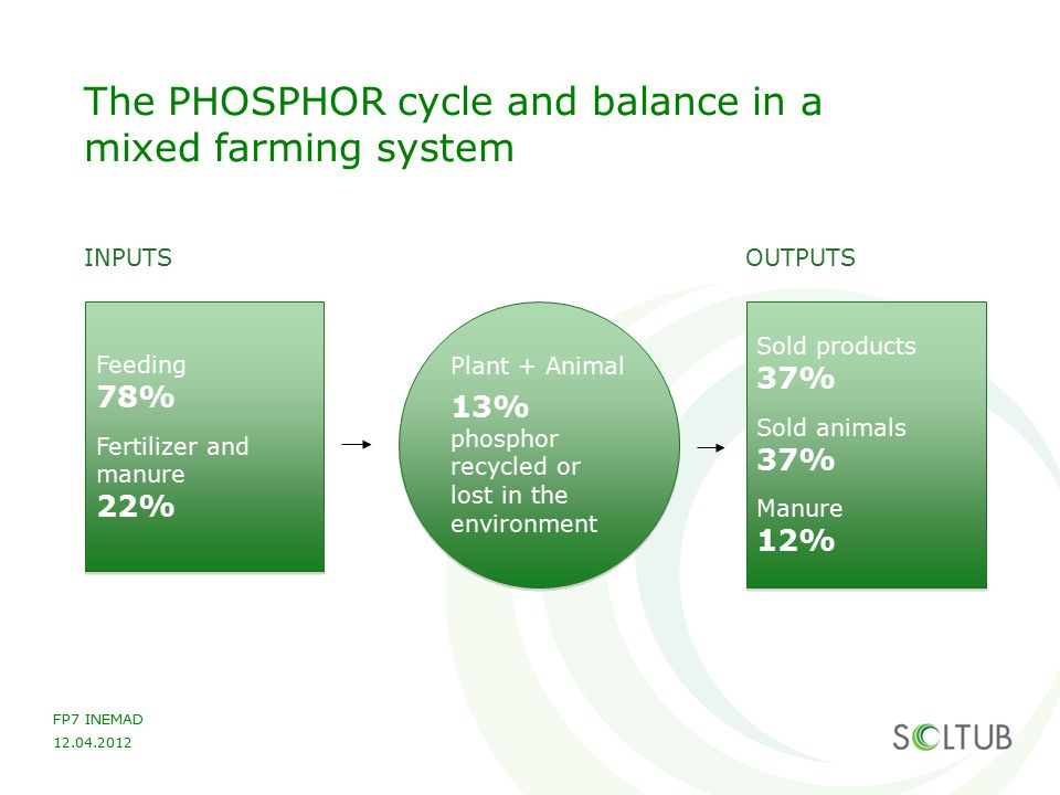 The PHOSPHOR cycle and balance in a mixed farming system