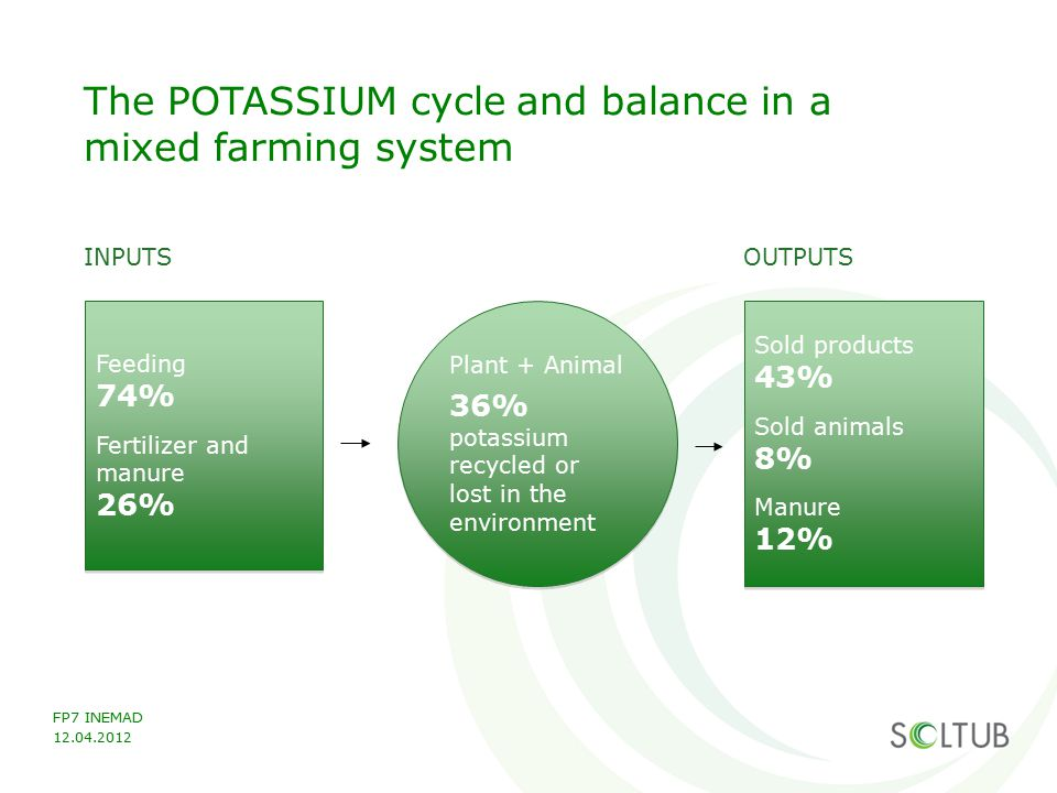 The POTASSIUM cycle and balance in a mixed farming system