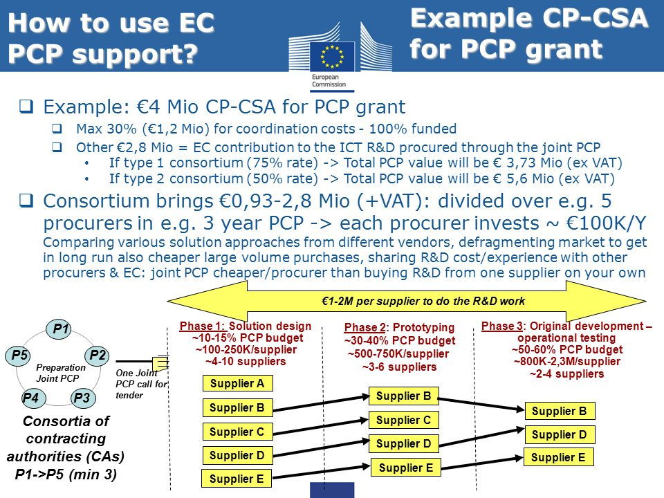 How to use EC PCP support